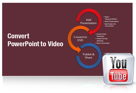 Share Converted Videos Online